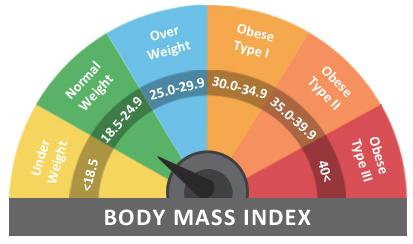 Health Total - BMI Calculator Chart